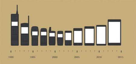 Teknologi yang Semakin Canggih