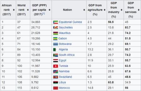 Banyak Negara Afrika yang Miskin